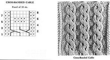 example of cross-banded cables in knitting